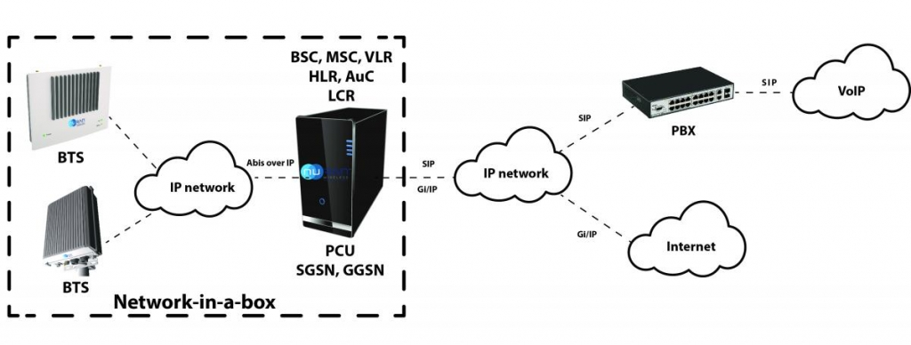 GSM network-in-a-box schema